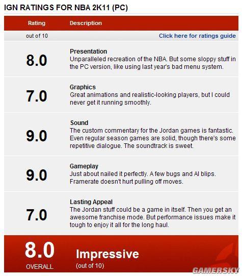 """《NBA2K11》PC版""""仅""""获IGN8.0分"""