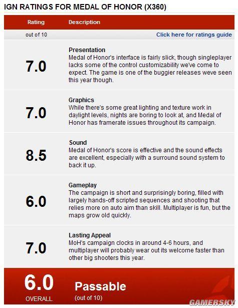《荣誉勋章》众媒体评分一般仅获IGN 6.0低分